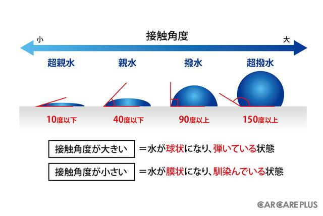 【図1】水滴の接触角度