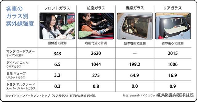 テスト1の結果表 ※同じ車種でも、年式・グレードによって装着されるガラスが異なる場合があります ※季節や天候・時間、計測位置で紫外線強度は異なります。