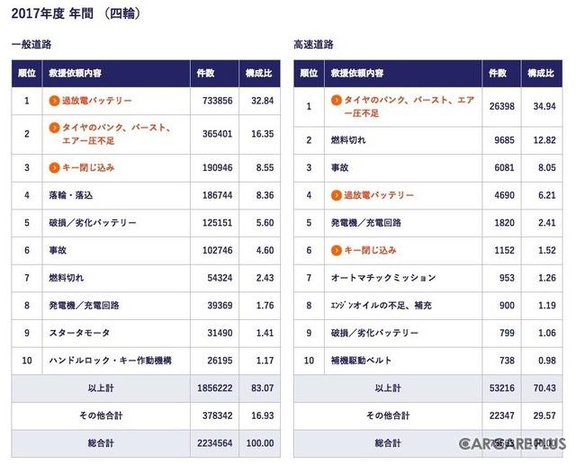 2017年度のロードサービス出動依頼ランキング(一般社団法人・日本自動車連盟のサイトより引用)