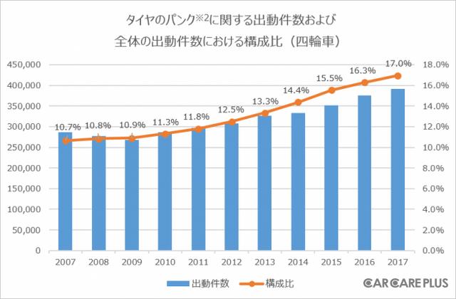 資料出典:日本自動車連盟 2017年4月~2018年3月 ※2 バースト、エア圧不足含む