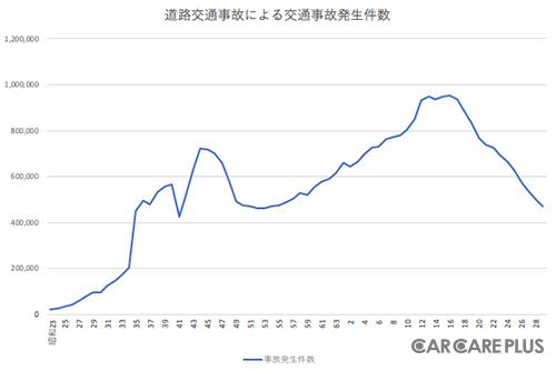【グラフ】年別 交通事故発生件数(警察庁交通局による交通事故のデータより)