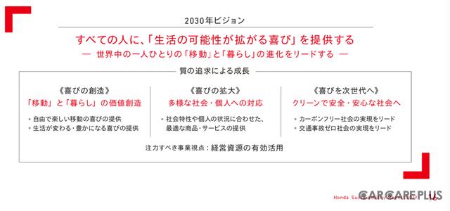 ホンダ「2030年ビジョン」