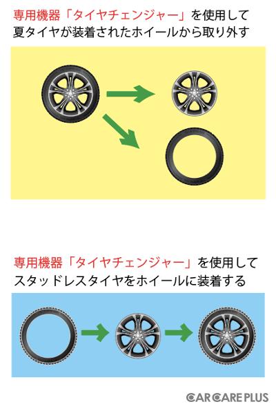 専用機器「タイヤチェンジャー」を使用して、タイヤからホイールを取り外し、組み換える