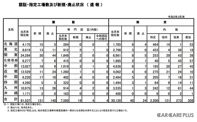 国土交通省「自動車整備工場に関する統計/認証・指定工場数及び新規・廃止状況(速報)(毎月末)」2021年3月末時点