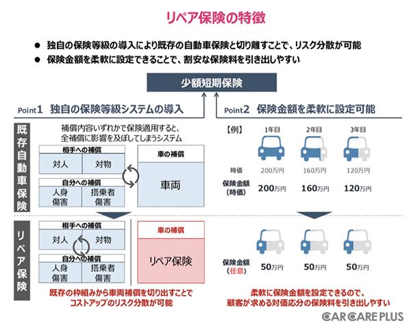 i-SMAS少額短期保険「リース車両修理費用保険(リペア保険)」の特徴